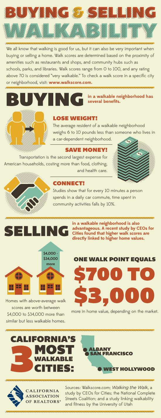 Understanding Walkability Scores in Orange County, CA